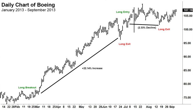 Trend following trading systems
