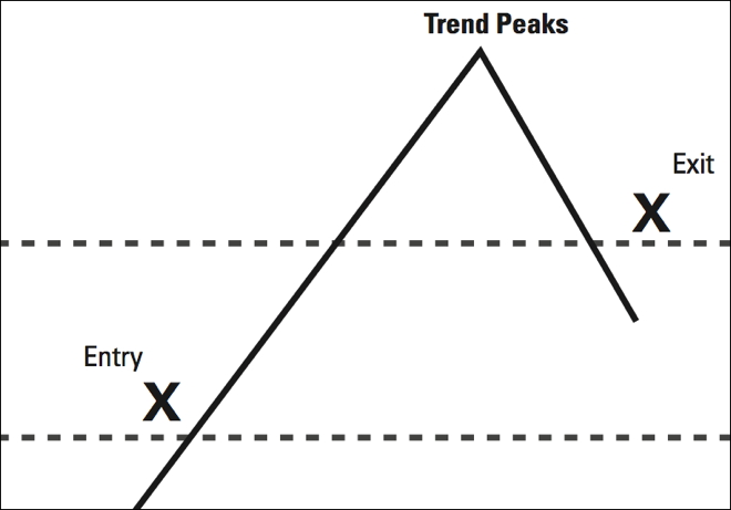 trend following chart