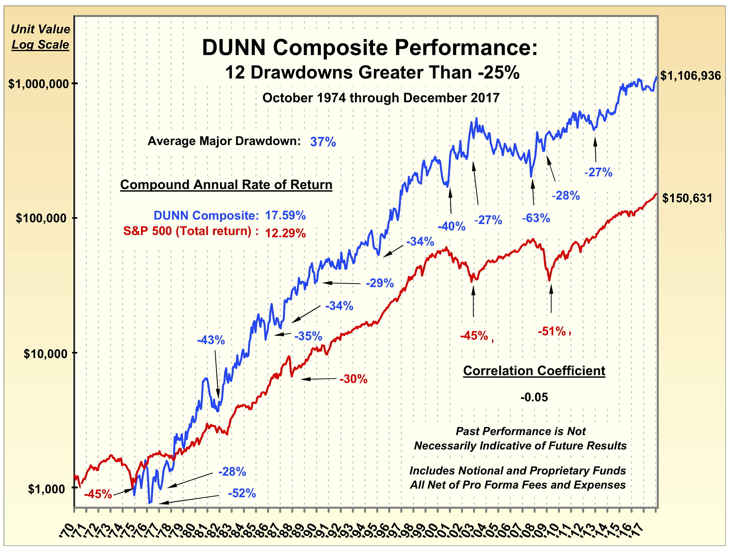 Amazing Long Term Dunn Capital Performance
