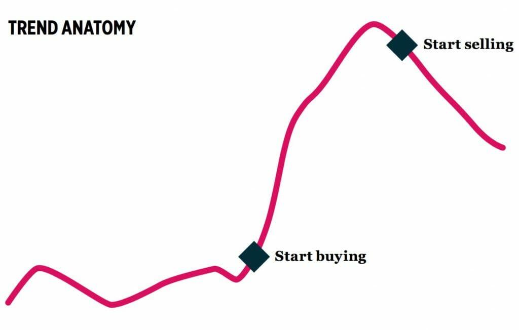 Trend Following Process