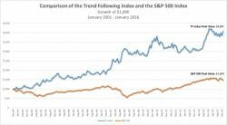 Trend Following Index