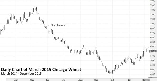 Forex london wheat