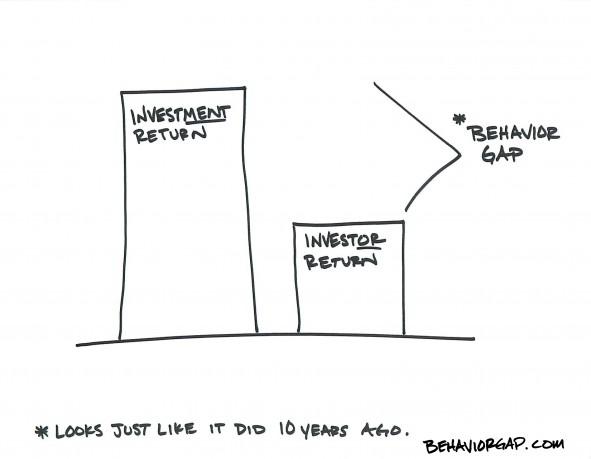 carl-richards-behavior-gap