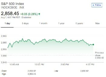 S&P Index
