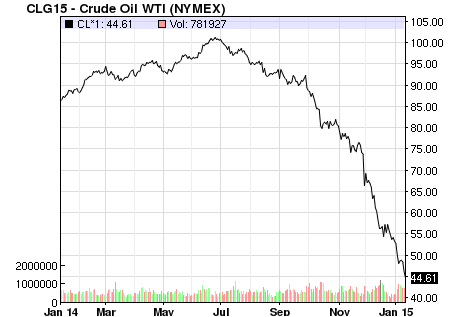 trend following crude oil