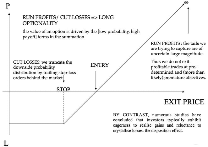 Trend Following Trading Process