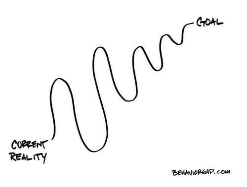 Reality to Goal