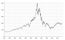 NASDAQ Bubble Chart