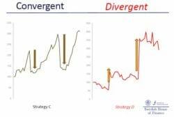 Convergent v. Divergent