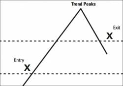 Trend Following Basics