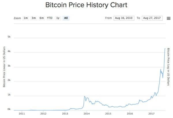 BTC - the bitcoin trend
