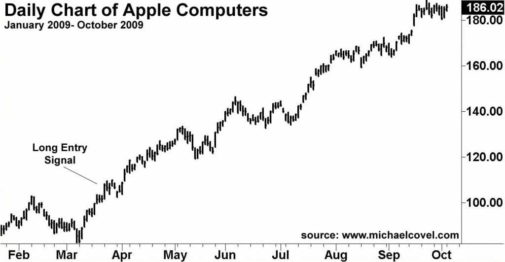 2008-9 Trend Win Example