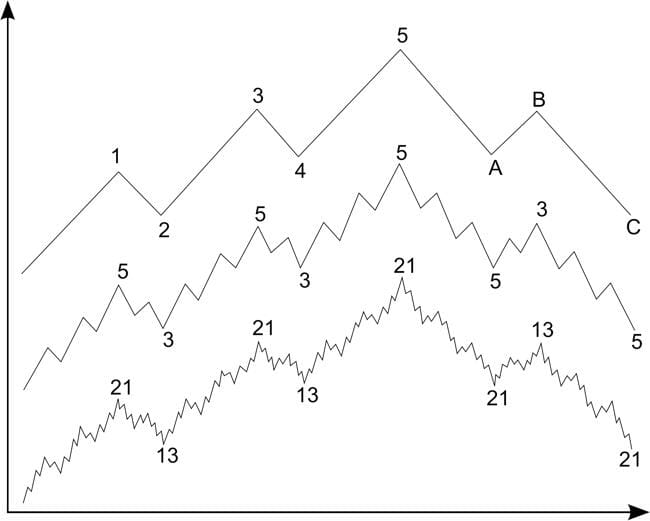 Elliott Wave Principle: Believe This and Go Broke Trading