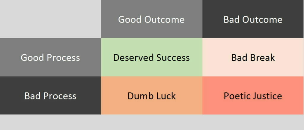 Process v Outcome