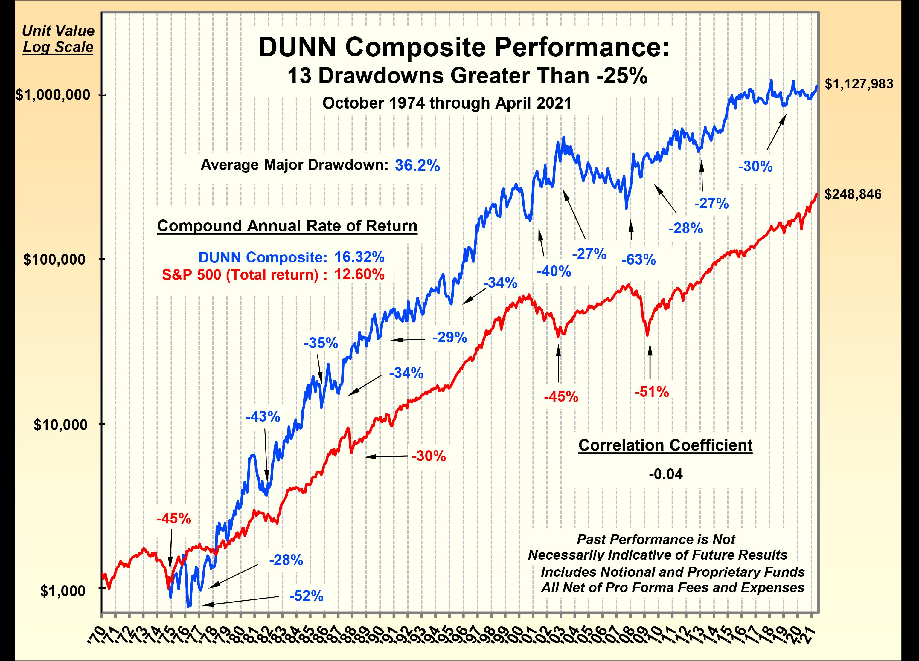 Dunn Capital